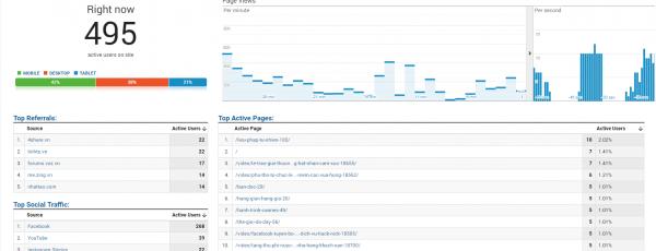 Giới thiệu cho anh em công cụ tăng traffic cho website Traffic4SEO